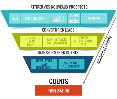 Entonnoir de l'inbound marketing